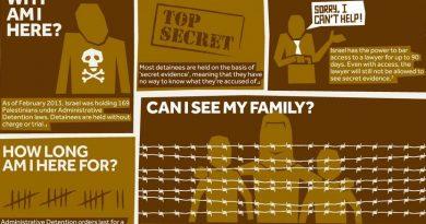 Palästinensische Gefangene starten neue Hungerstreiks gegen Administrativhaft